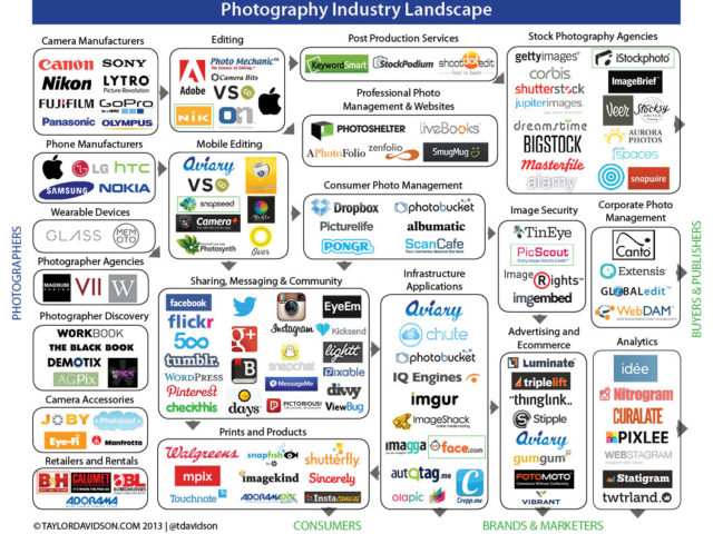 The Photography Industry Landscape