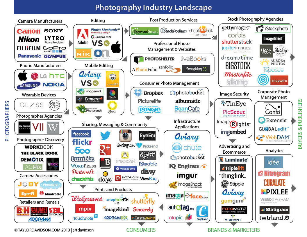 Photography Industry Landscape